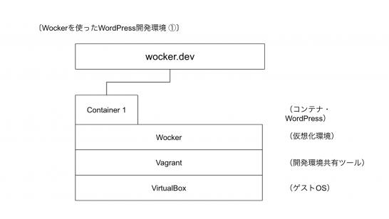 wocker_wp1