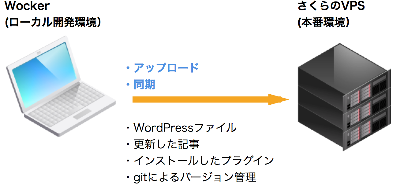 wp_publish_1
